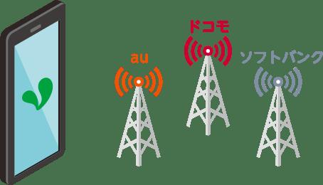 au・ドコモ・ソフトバンク回線に対応
