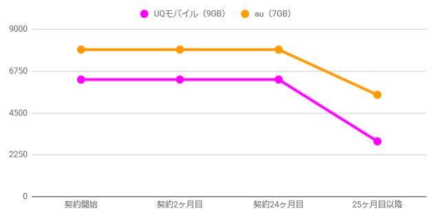 UQモバイルとauの料金比較