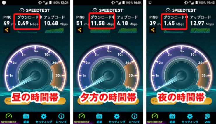 DMMモバイルの通信速度