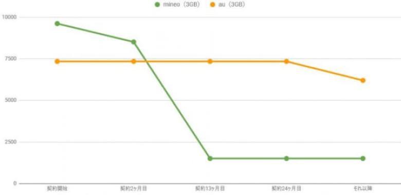 auとmineo(マイネオ)の料金比較グラフ