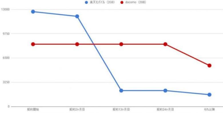 ドコモと楽天モバイルの料金比較グラフ