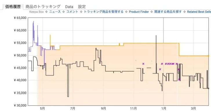 ルンバe5の価格推移