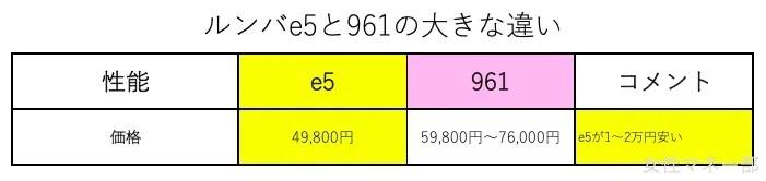 ルンバe5と961の比較 961の方が高いけど時期によったら1万円の差まで縮む