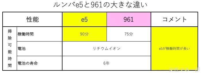 ルンバe5と961の比較 バッテリーはe5の方が持つ
