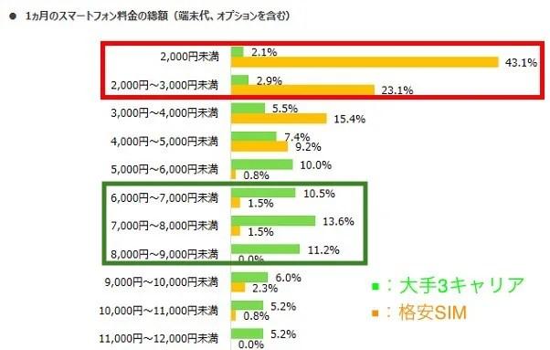 格安SIMの通信料の平均は2800円。3大キャリアは8,500円。