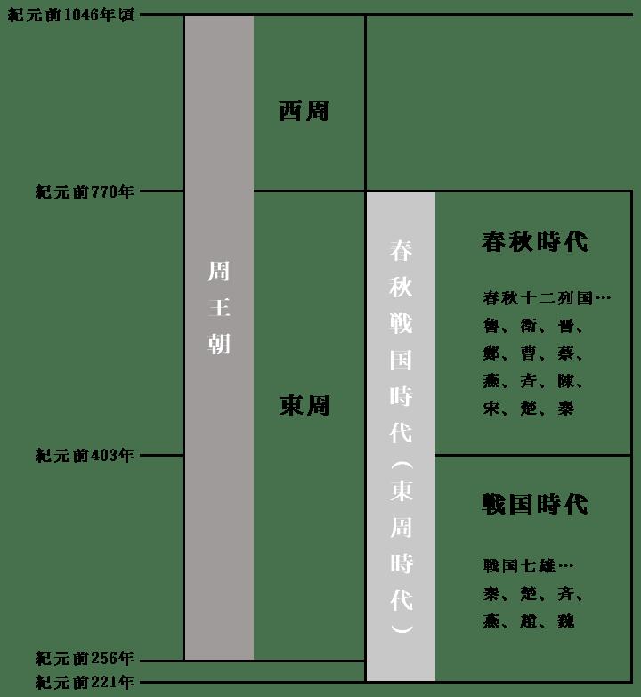 syu-outyou_syunzyusengokuzidai