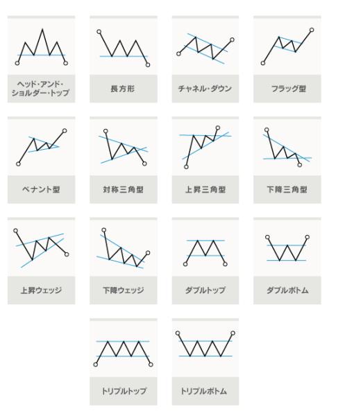 その1.自動的にチャートパターンを検出する