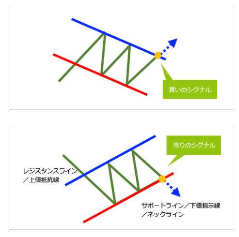チャネルダウン/チャネルアップ