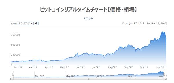 BTC/JPY