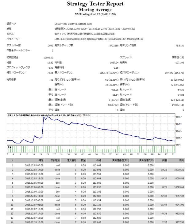 MT4のバックテストレポート