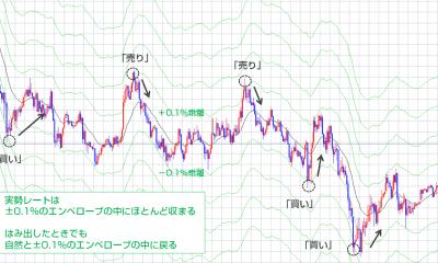 【海外FXトレード手法1週間検証ブログ】EMAとエンベロープの反転狙いトレード/勝率71.1%、+163.2pips勝