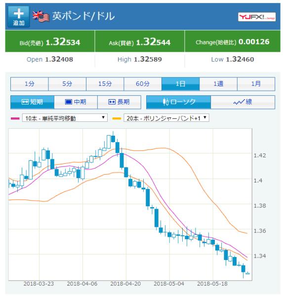 英ポンド/米ドル 日足