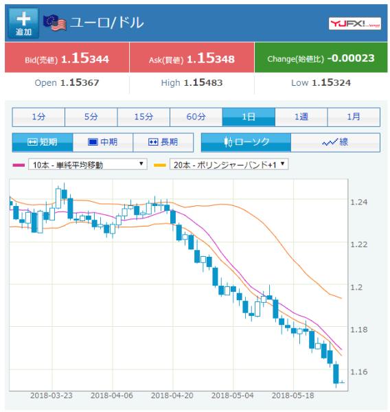 ユーロ/米ドル 日足
