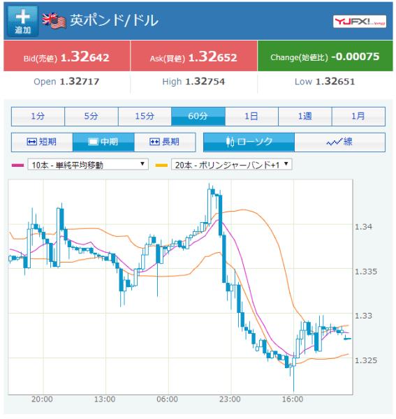 英ポンド/米ドル