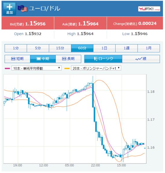 ユーロ/米ドル(1時間足)