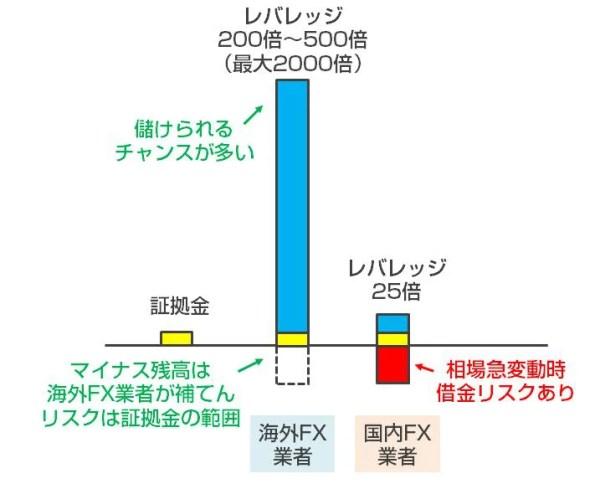 leverage_hikaku_image