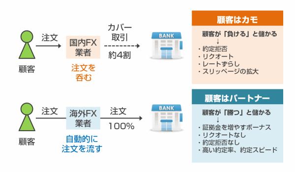 例:海外FX業者「XM」