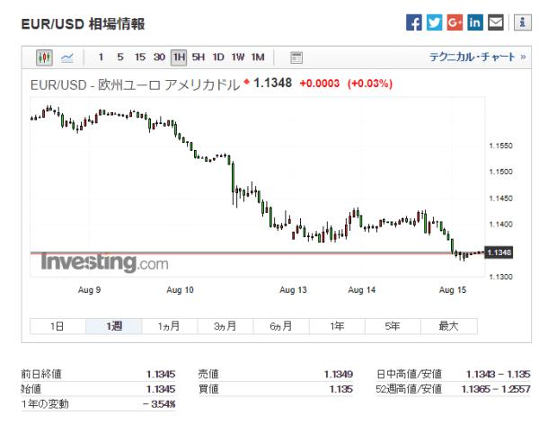 ユーロ/米ドル:過去1週間チャート