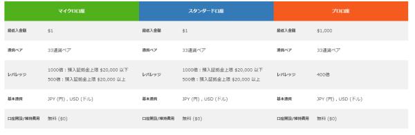 is6com/プロ口座