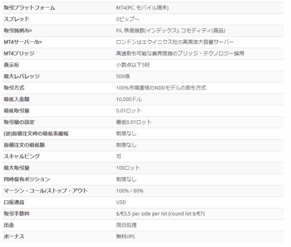 YADIX/プロ口座
