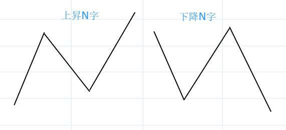 5.N字型チャート