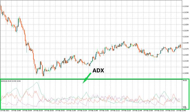 グラフで見るADX