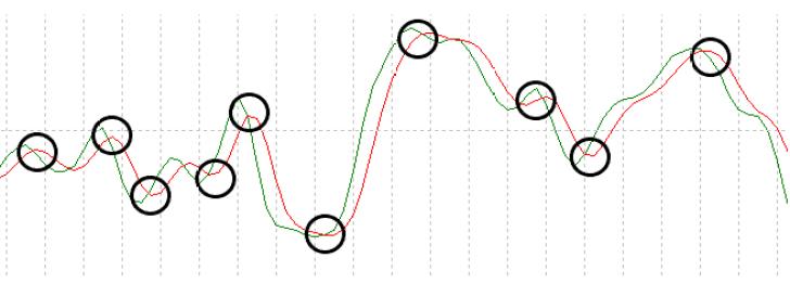 2本のラインの交差点