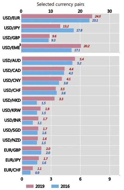 世界の通貨ペア取引量ランキング