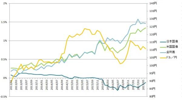 米ドル/円の2国間金利差と為替レートの推移