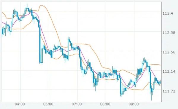 米ドル/円 2017年7月14日~2017年7月21日の推移