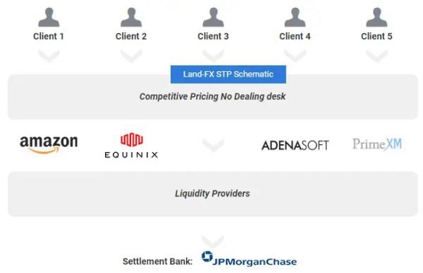 LAND-FXの資産保全(信託保全・分別管理)