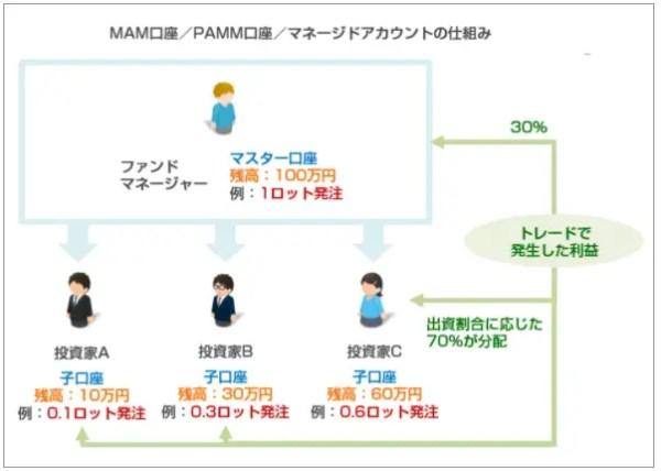 PAMM/MAM(マネージドアカウント)