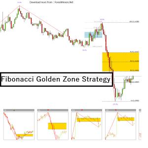 Fibonacci Golden Zoneでフィボナッチトレードをわかりやすく理解する