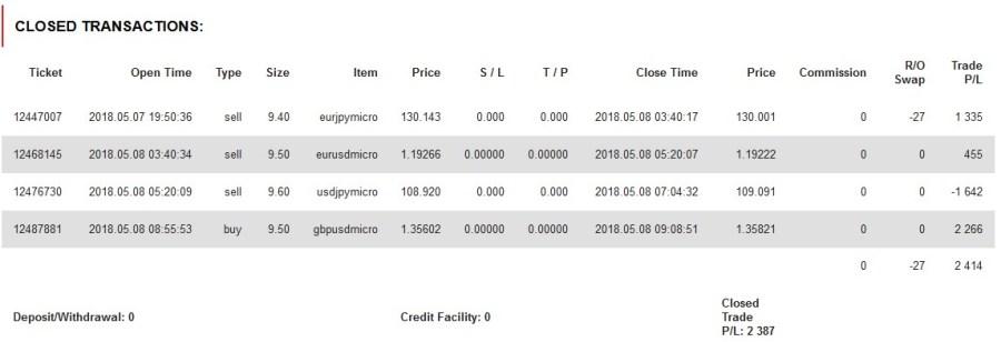 ドラストFXを用いた2018年5月8日のトレード結果