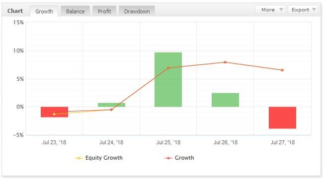 EAの1週間のトレード結果 +72.80pips +8095円