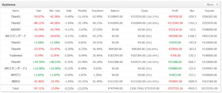 EAの1週間のトレード結果 -20498円