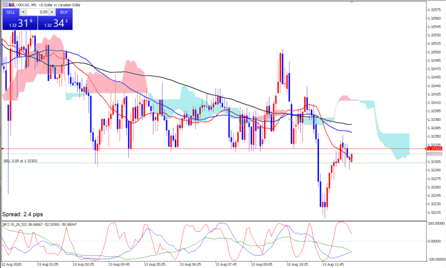 USDCAD 1.30pips