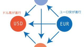 正しい通貨ペアの選び方!通貨ペアの力関係を見極める(1)