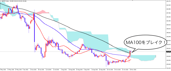 gbpjpy_1111_1d
