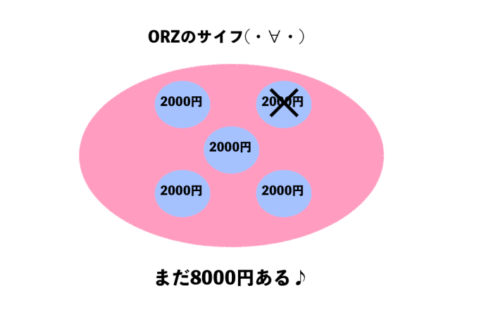 ORZの財布