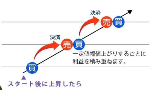 リピート発注機能は大きく2つのパターン