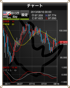 FXチャート 補助線