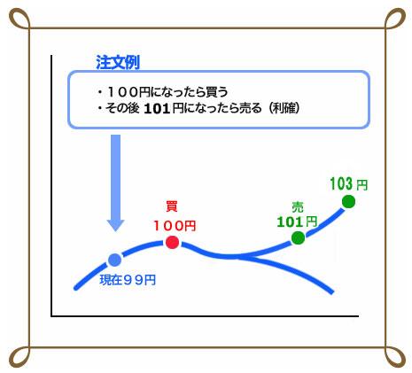 IFD注文(イフダンちゅうもん)