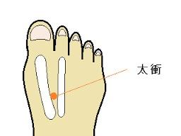 自律神経失調症,ツボ,手,背中,足
