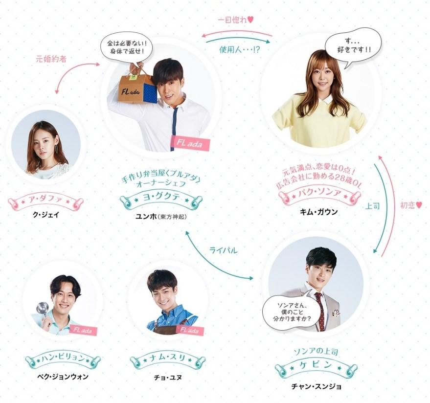 韓国ドラマ-あなたを注文します-相関図・キャスト情報の詳細について!: 韓国ドラマナビ | あらすじ・視聴率・キャスト情報ならお任せ