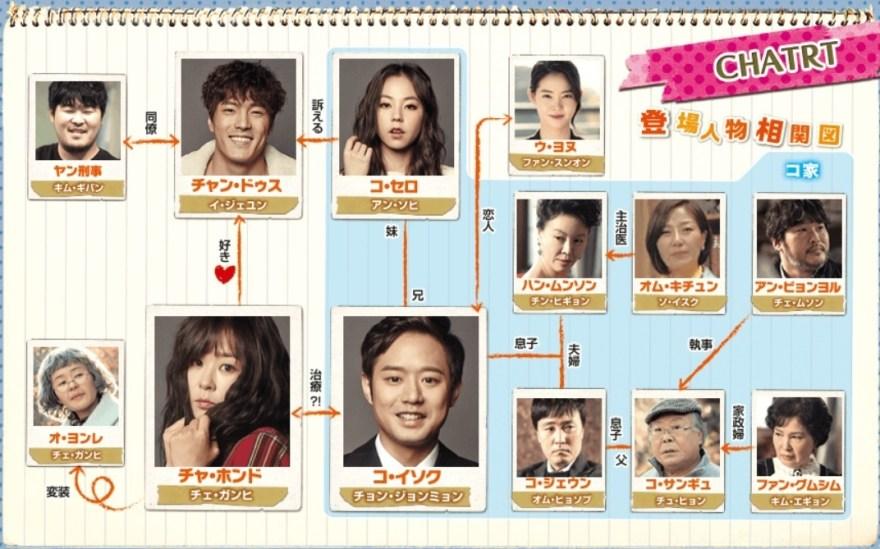 韓国ドラマ-ハートトゥハート-相関図・キャスト情報の詳細について!: 韓国ドラマナビ | あらすじ・視聴率・キャスト情報ならお任せ