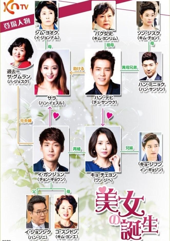 韓国ドラマ-美女の誕生-相関図・キャスト情報の詳細について!: 韓国 ...