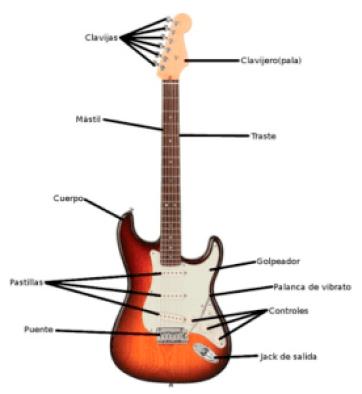 estructura-guitarra-electrica