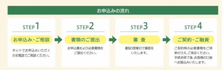 セゾンファンデックス/事業者向け不動産担保ローン