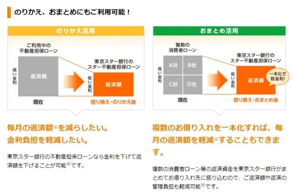 ノンバンクの不動産担保ローンの事務手数料